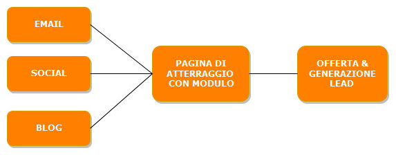 lead generation diagramma